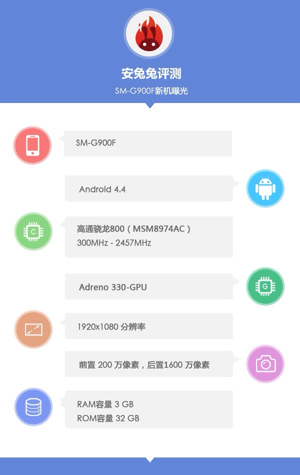Samsung Galaxy S5 : Rumor Roundup