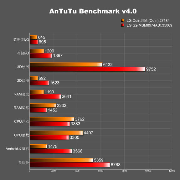 lg-odin-antutu-benchmark-1