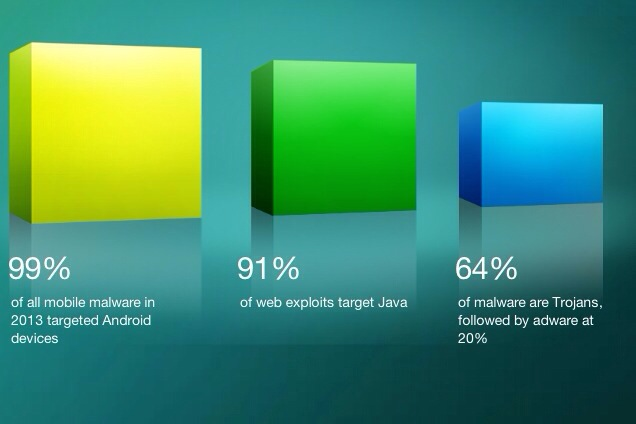 Android Users beware: 99% mobile malware targeted Android users