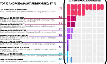 F-Secure reveals Top 10 threats that hit Android devices last year