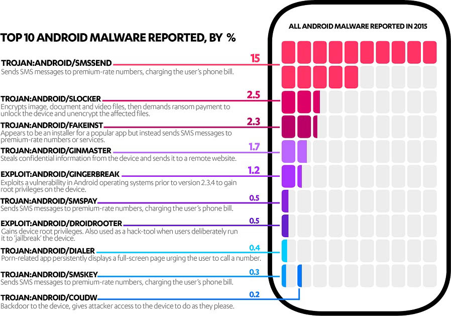 F Secure Top 10 Android Malware