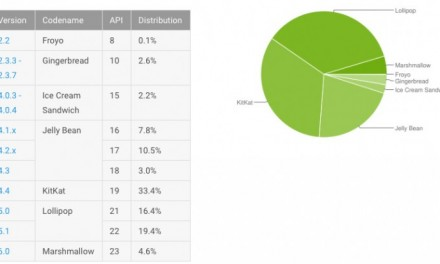 Android 6 Marshmallow market share doubled, but still struggling at 4.6%