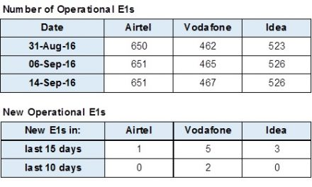 Reliance Jio says interconnect points not increased, leads to 10 Crore call failure/day