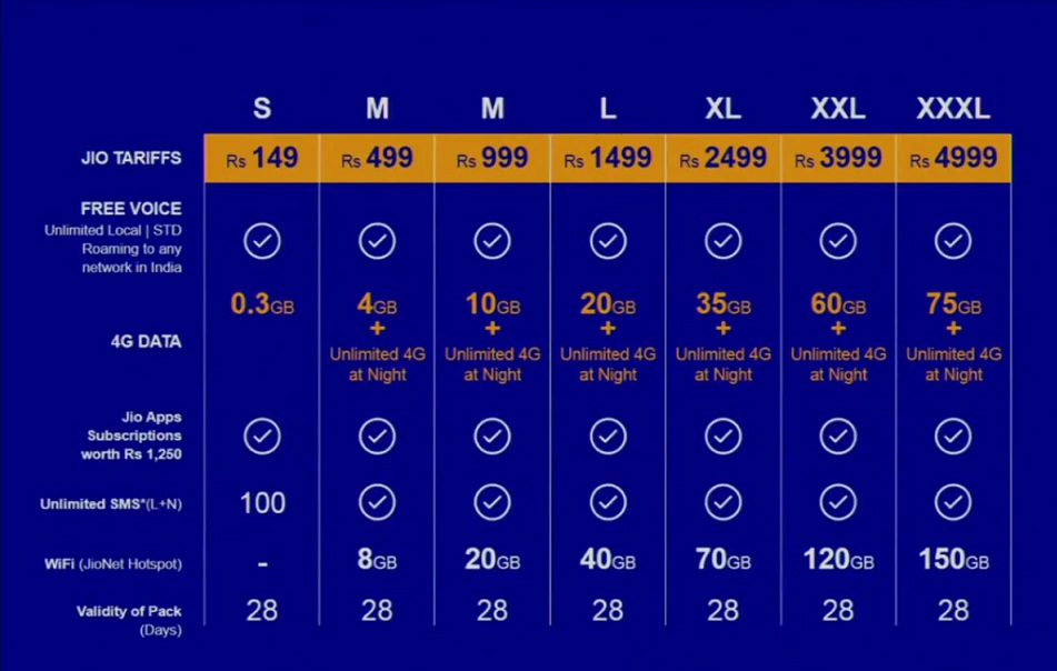 Reliance Jio 4G launched in India, offers free voice calls, Tariff plans unveiled