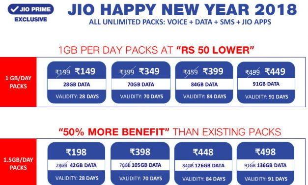 Reliance Jio revises tariff plans, now offers 50% more data and lesser priced plans